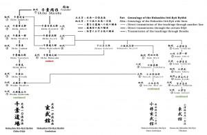 北辰一刀流の宗家二系統(玄武館は途絶えたが、千葉道場が現存)と現在活動している二つの師範家系統